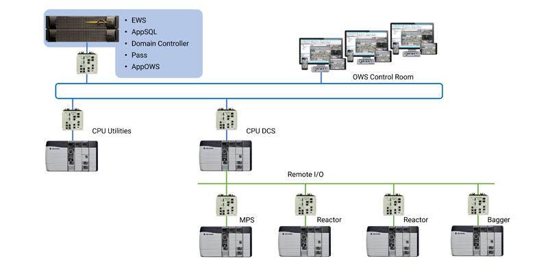 Un diagrama de la arquitectura del sistema de control distribuido de Synthomer